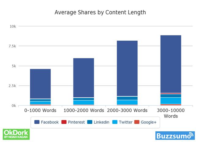 Πόσο μεγάλο πρέπει να είναι ένα blog post;