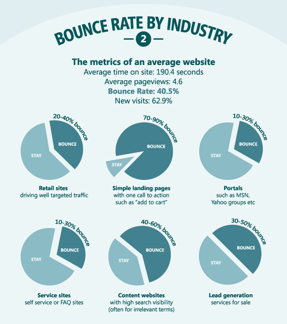 Bounce Rate ανά κλάδο